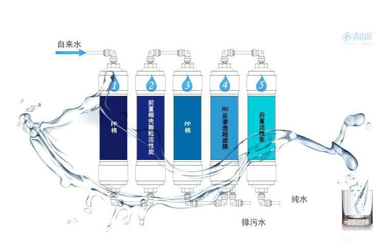 如何做好净水机代理是一门学问
